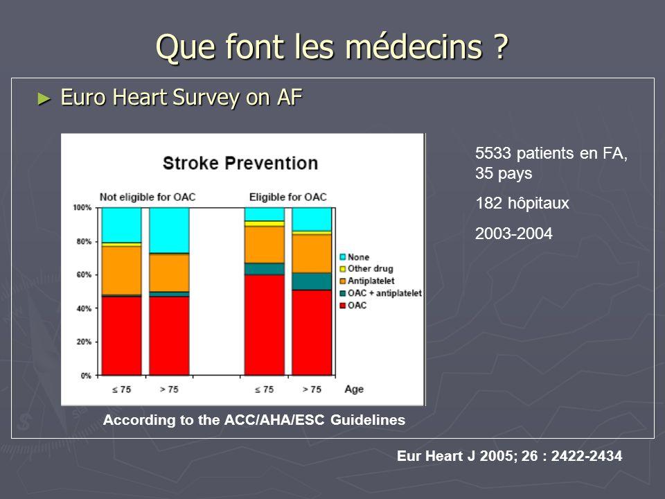 Que font les médecins ? Euro Heart Survey on AF Euro Heart Survey on AF Eur Heart J 2005; 26 : 2422-2434 According to the ACC/AHA/ESC Guidelines 5533