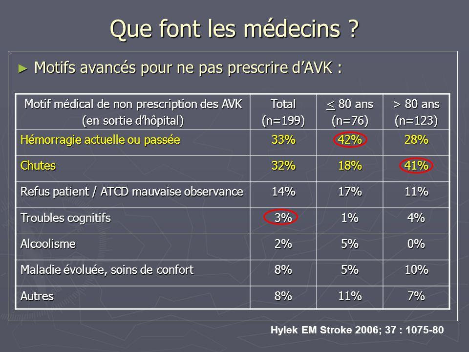 Que font les médecins ? Motifs avancés pour ne pas prescrire dAVK : Motifs avancés pour ne pas prescrire dAVK : Motif médical de non prescription des