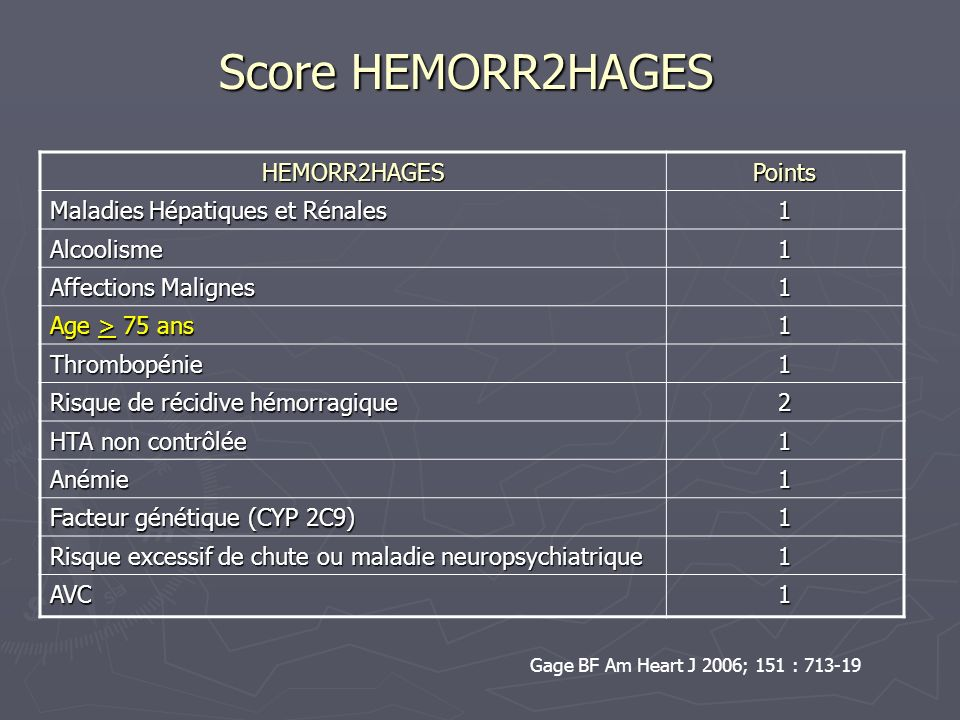 Score HEMORR2HAGES HEMORR2HAGESPoints Maladies Hépatiques et Rénales 1 Alcoolisme1 Affections Malignes 1 Age > 75 ans 1 Thrombopénie1 Risque de récidi