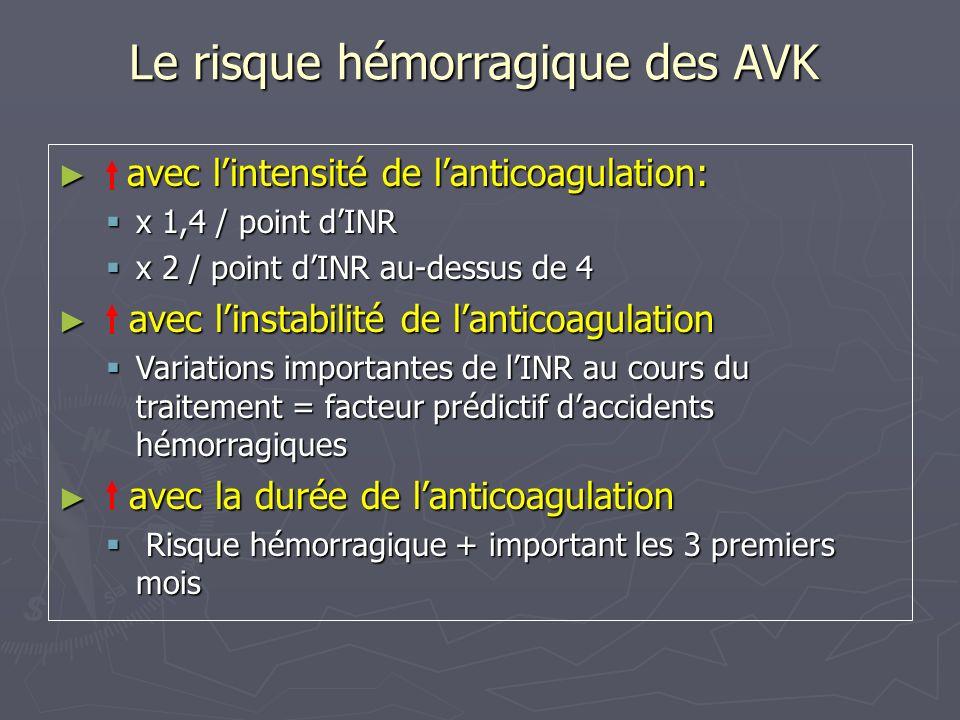 Le risque hémorragique des AVK avec lintensité de lanticoagulation: avec lintensité de lanticoagulation: x 1,4 / point dINR x 1,4 / point dINR x 2 / p