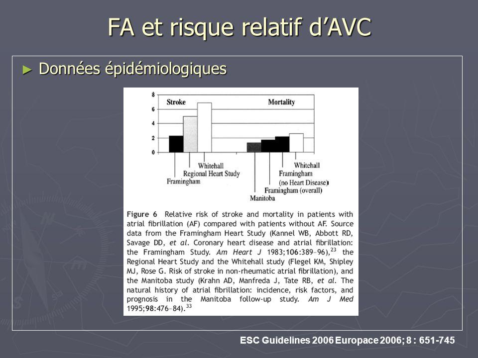 FA et risque relatif dAVC Données épidémiologiques Données épidémiologiques ESC Guidelines 2006 Europace 2006; 8 : 651-745