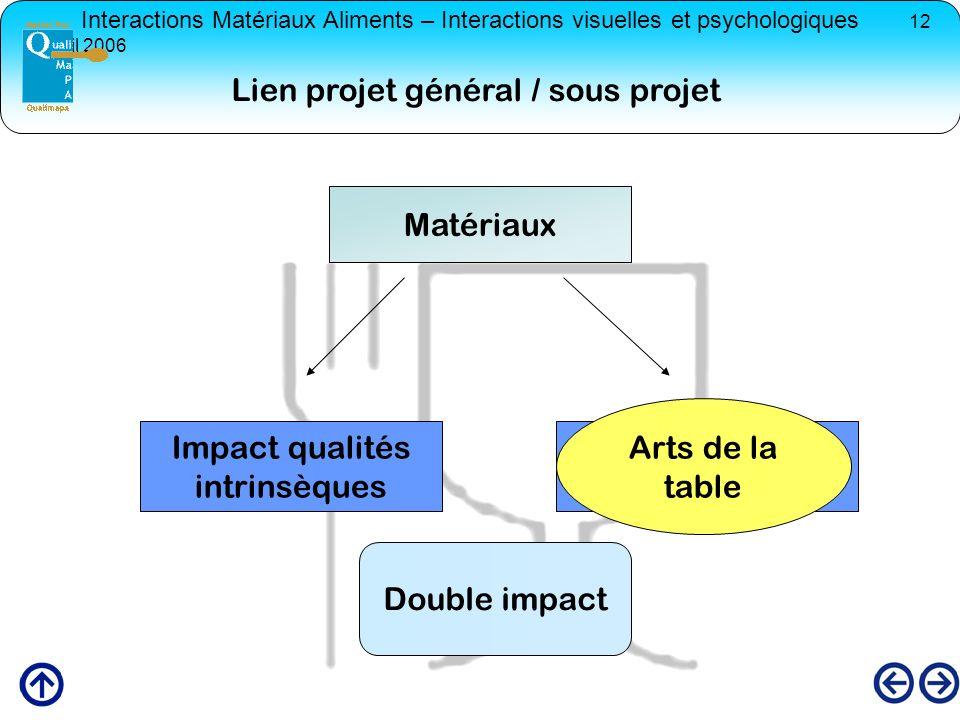 Interactions Matériaux Aliments – Interactions visuelles et psychologiques 12 avril 2006 Matériaux Impact qualités intrinsèques Impact qualité perçue