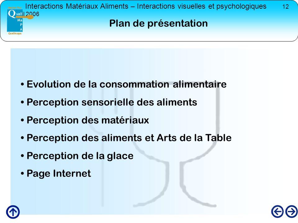Interactions Matériaux Aliments – Interactions visuelles et psychologiques 12 avril 2006 Evolution de la consommation alimentaire Perception sensoriel