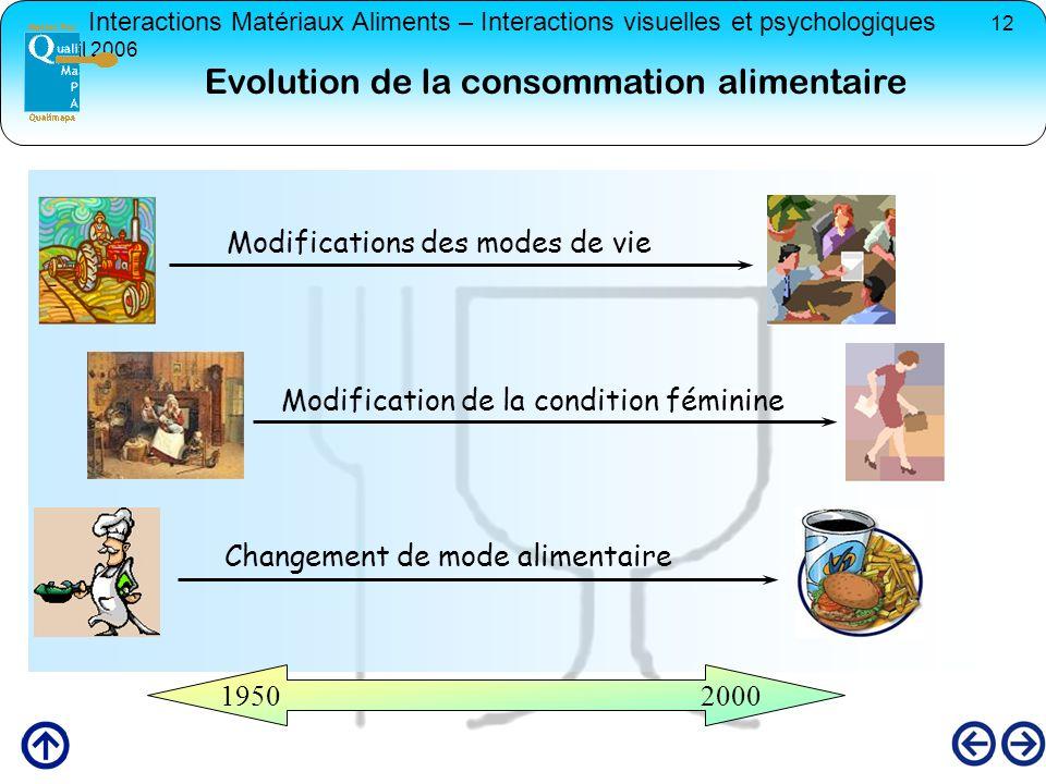 Interactions Matériaux Aliments – Interactions visuelles et psychologiques 12 avril 2006 Evolution de la consommation alimentaire Modifications des mo