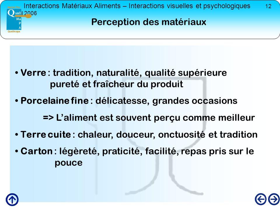 Interactions Matériaux Aliments – Interactions visuelles et psychologiques 12 avril 2006 Verre : tradition, naturalité, qualité supérieure pureté et f