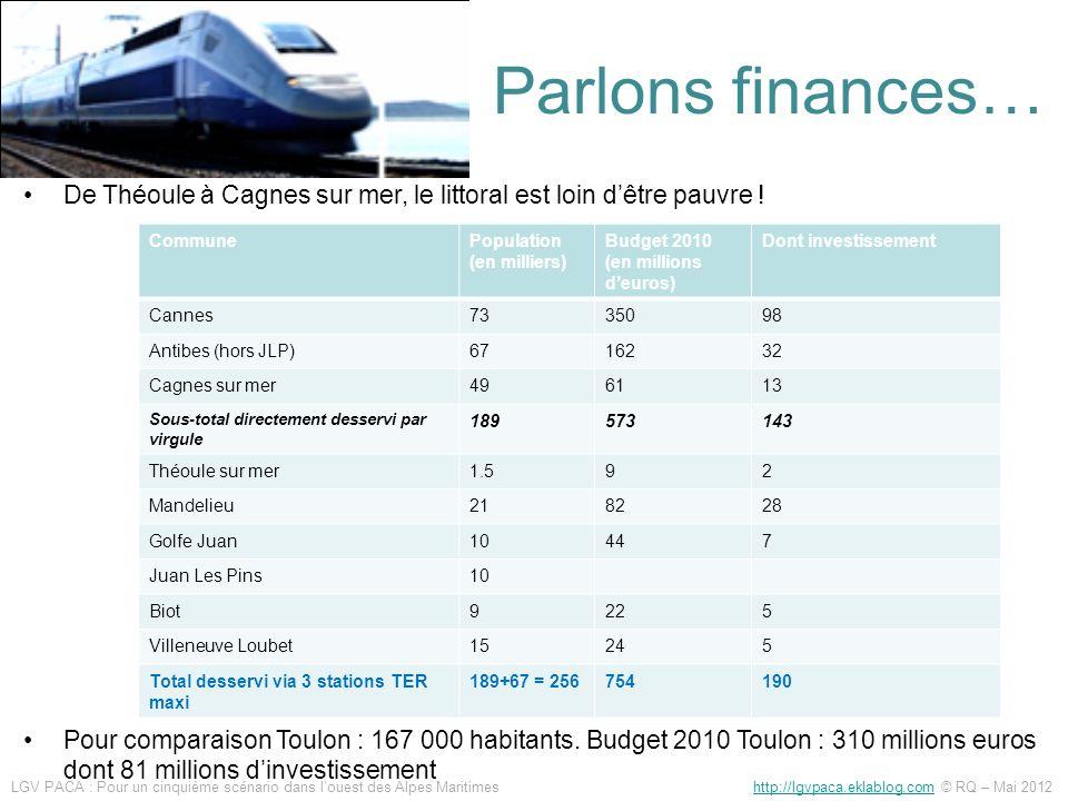 Parlons finances… De Théoule à Cagnes sur mer, le littoral est loin dêtre pauvre ! Pour comparaison Toulon : 167 000 habitants. Budget 2010 Toulon : 3