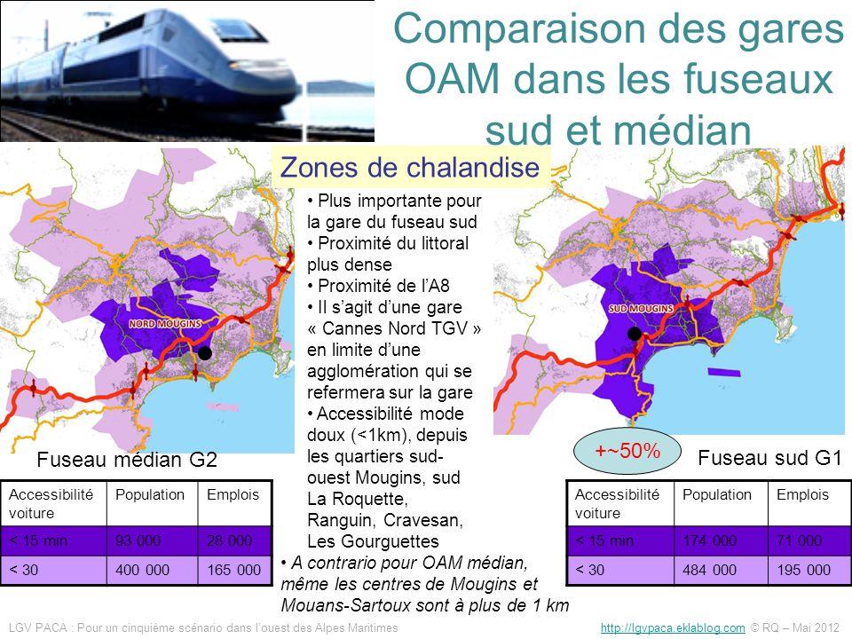 Comparaison des gares OAM dans les fuseaux sud et médian Accessibilité voiture PopulationEmplois < 15 min93 00028 000 < 30400 000165 000 Accessibilité