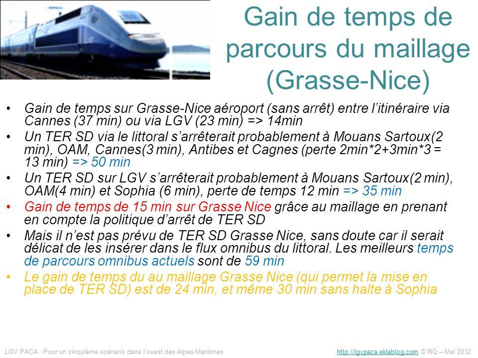 Gain de temps de parcours du maillage (Grasse-Nice) Gain de temps sur Grasse-Nice aéroport (sans arrêt) entre litinéraire via Cannes (37 min) ou via L