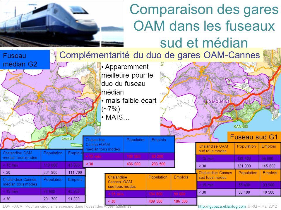 Analyse critique de la « complémentarité » du duo de gares du fuseau médian Écart très faible (~7%) et seulement pour laccessibilité 30 min La carte pour le fuseau sud donne limpression « denfermer Cannes », mais en réalité cest car elle ne prends pas en compte les gares dAntibes et de Cagnes (et pourtant tout TGV desservant Cannes desservira aussi Antibes et Cagnes) MAIS SURTOUT Les services offerts ne sont pas du tout équivalents entre les 2 gares.