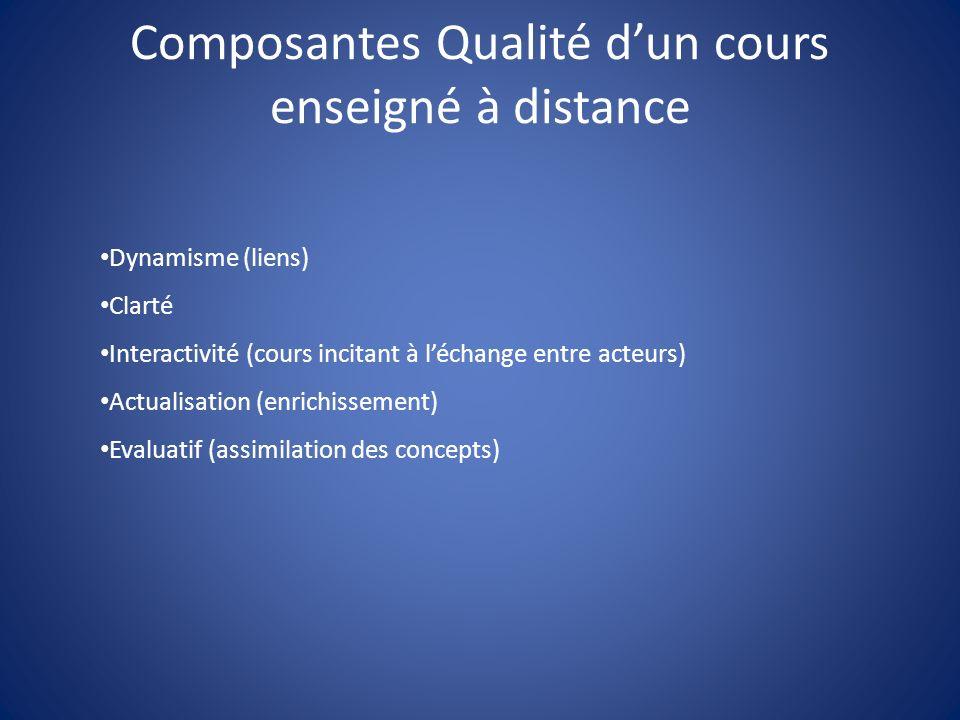 Composantes Qualité dun cours enseigné à distance Dynamisme (liens) Clarté Interactivité (cours incitant à léchange entre acteurs) Actualisation (enrichissement) Evaluatif (assimilation des concepts)