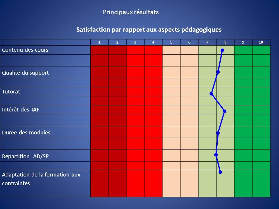 Principaux résultats 12345678910 Contenu des cours Qualité du support Tutorat Intérêt des TAF Durée des modules Répartition AD/SP Adaptation de la formation aux contraintes Satisfaction par rapport aux aspects pédagogiques