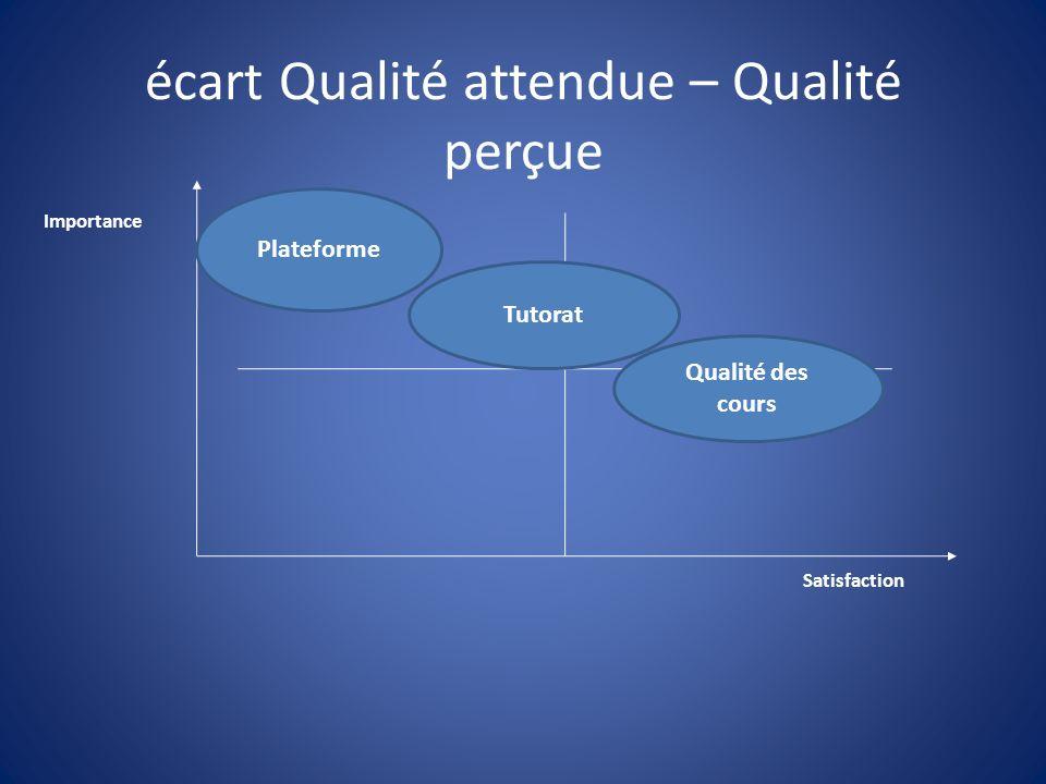 écart Qualité attendue – Qualité perçue Importance Satisfaction Plateforme Tutorat Qualité des cours