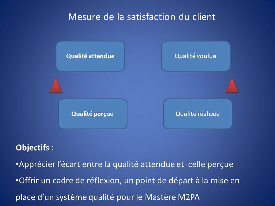 Qualité attendue Qualité perçue Qualité voulue Qualité réalisée Mesure de la satisfaction du client Objectifs : Apprécier lécart entre la qualité attendue et celle perçue Offrir un cadre de réflexion, un point de départ à la mise en place dun système qualité pour le Mastère M2PA