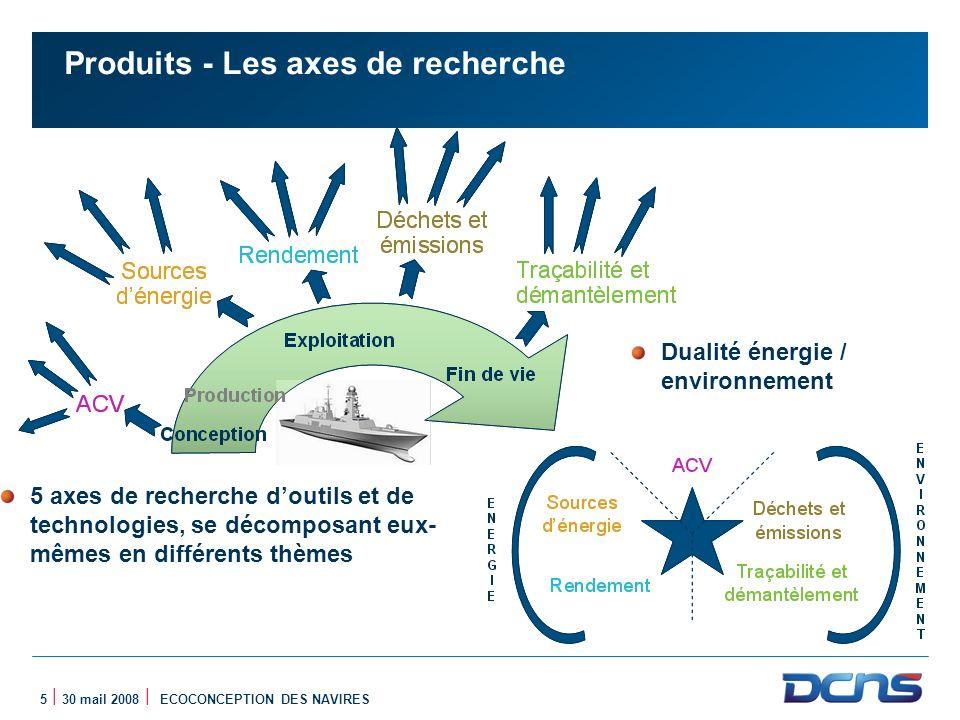 5 | 30 mail 2008 | ECOCONCEPTION DES NAVIRES Produits - Les axes de recherche 5 axes de recherche doutils et de technologies, se décomposant eux- même