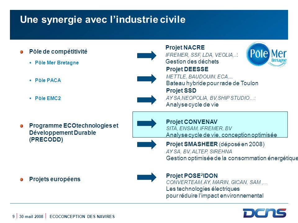 9 | 30 mail 2008 | ECOCONCEPTION DES NAVIRES Une synergie avec lindustrie civile Pôle de compétitivité Pôle Mer Bretagne Pôle PACA Pôle EMC2 Programme
