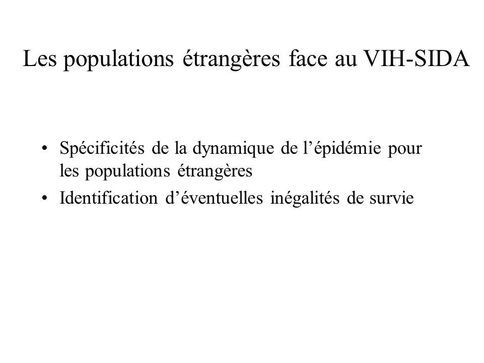 Spécificités de la dynamique de lépidémie pour les populations étrangères Identification déventuelles inégalités de survie Les populations étrangères face au VIH-SIDA