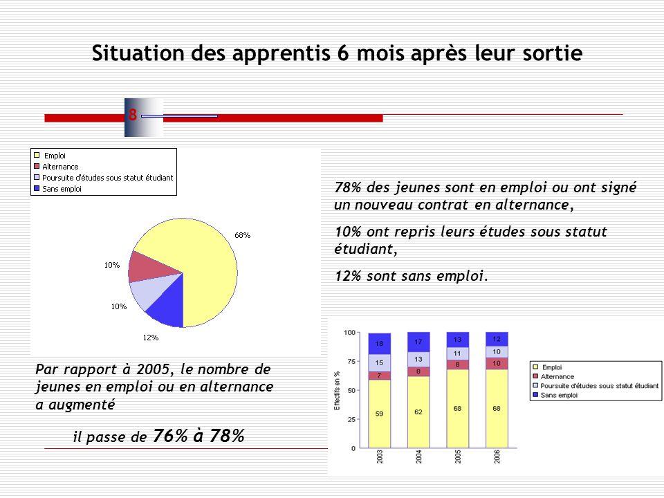 78% des jeunes sont en emploi ou ont signé un nouveau contrat en alternance, 10% ont repris leurs études sous statut étudiant, 12% sont sans emploi. P