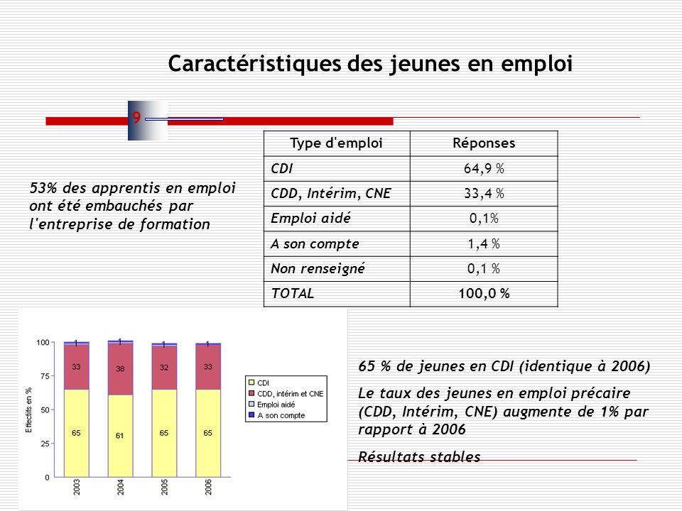Type d emploiRéponses CDI64,9 % CDD, Intérim, CNE33,4 % Emploi aidé0,1% A son compte1,4 % Non renseigné0,1 % TOTAL100,0 % 53% des apprentis en emploi ont été embauchés par l entreprise de formation 65 % de jeunes en CDI (identique à 2006) Le taux des jeunes en emploi précaire (CDD, Intérim, CNE) augmente de 1% par rapport à 2006 Résultats stables Caractéristiques des jeunes en emploi 9