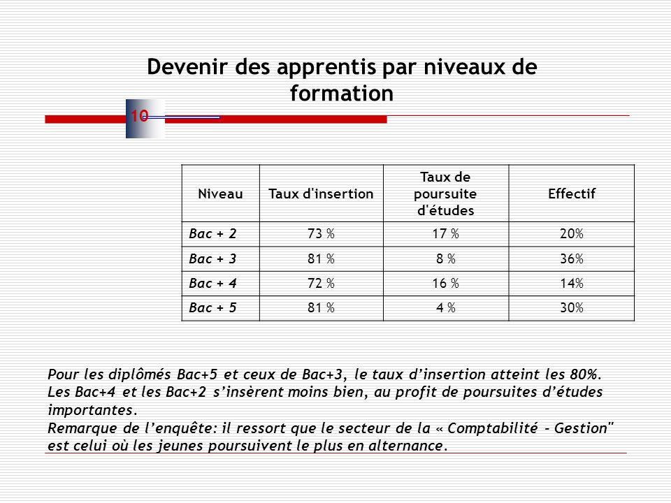NiveauTaux d insertion Taux de poursuite d études Effectif Bac + 273 %17 %20% Bac + 381 %8 %36% Bac + 472 %16 %14% Bac + 581 %4 %30% Pour les diplômés Bac+5 et ceux de Bac+3, le taux dinsertion atteint les 80%.