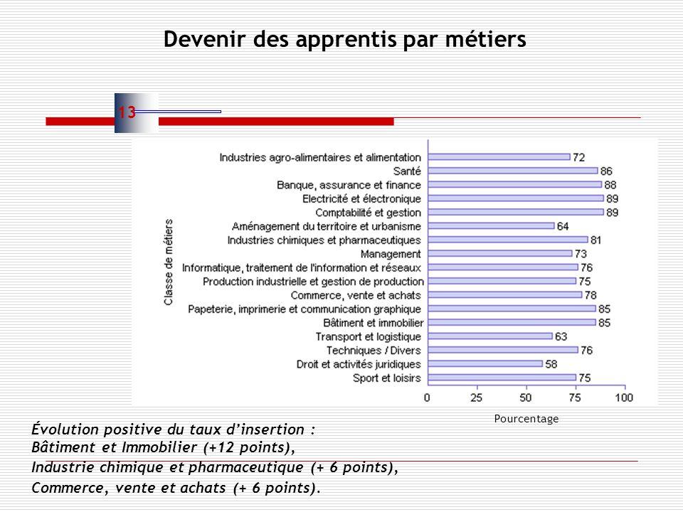 Devenir des apprentis par métiers 13 Évolution positive du taux dinsertion : Bâtiment et Immobilier (+12 points), Industrie chimique et pharmaceutique (+ 6 points), Commerce, vente et achats (+ 6 points).