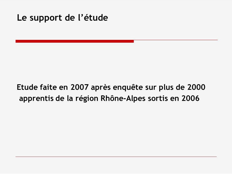 Le support de létude Etude faite en 2007 après enquête sur plus de 2000 apprentis de la région Rhône-Alpes sortis en 2006