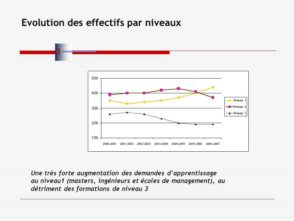 Evolution des effectifs par niveaux Une très forte augmentation des demandes dapprentissage au niveau1 (masters, ingénieurs et écoles de management), au détriment des formations de niveau 3 3