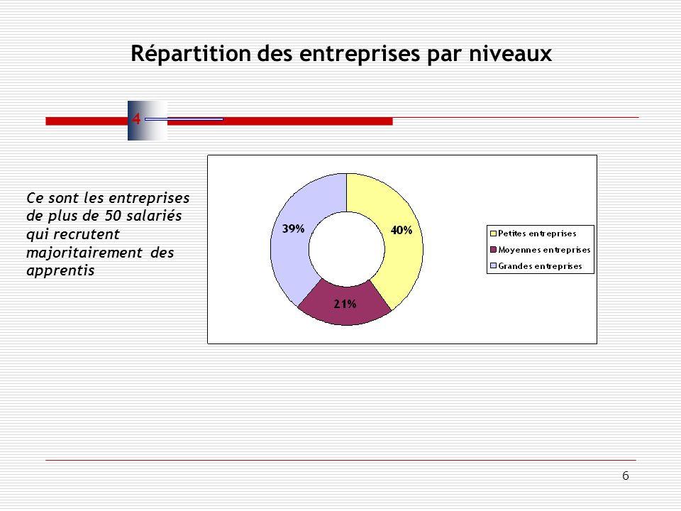 6 Répartition des entreprises par niveaux Ce sont les entreprises de plus de 50 salariés qui recrutent majoritairement des apprentis 4