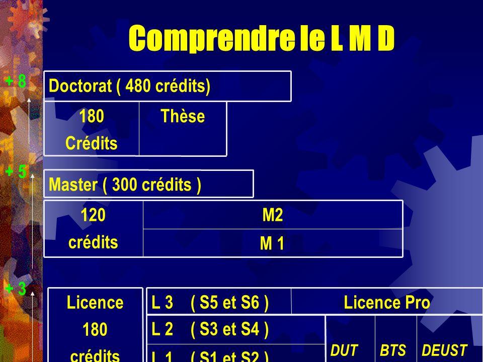Comprendre le L M D + 8 + 5 + 3 Licence 180 crédits L 1 ( S1 et S2 ) L 2 ( S3 et S4 ) DEUSTBTSDUT Licence ProL 3 ( S5 et S6 ) M 1 M2120 crédits Master