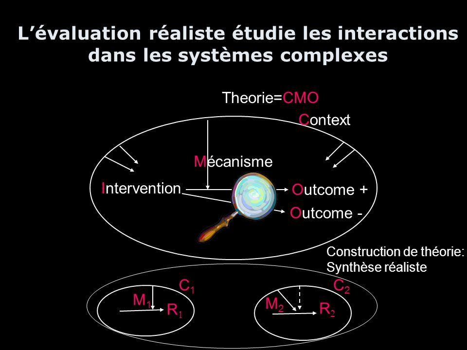 Intervention Outcome + Context Outcome - Mécanisme Theorie=CMO Lévaluation réaliste étudie les interactions dans les systèmes complexes R C1C1 M1M1 R