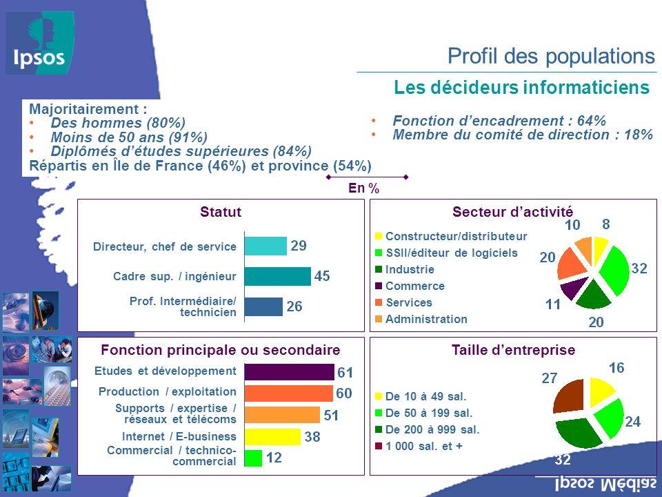 Majoritairement : Des hommes (80%) Moins de 50 ans (91%) Diplômés détudes supérieures (84%) Répartis en Île de France (46%) et province (54%) Fonction dencadrement : 64% Membre du comité de direction : 18% Secteur dactivité Constructeur/distributeur SSII/éditeur de logiciels Industrie Commerce Services Administration Taille dentreprise De 10 à 49 sal.