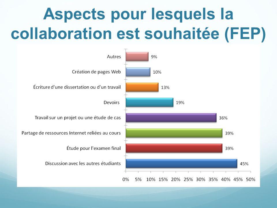 Aspects pour lesquels la collaboration est souhaitée (FEP)