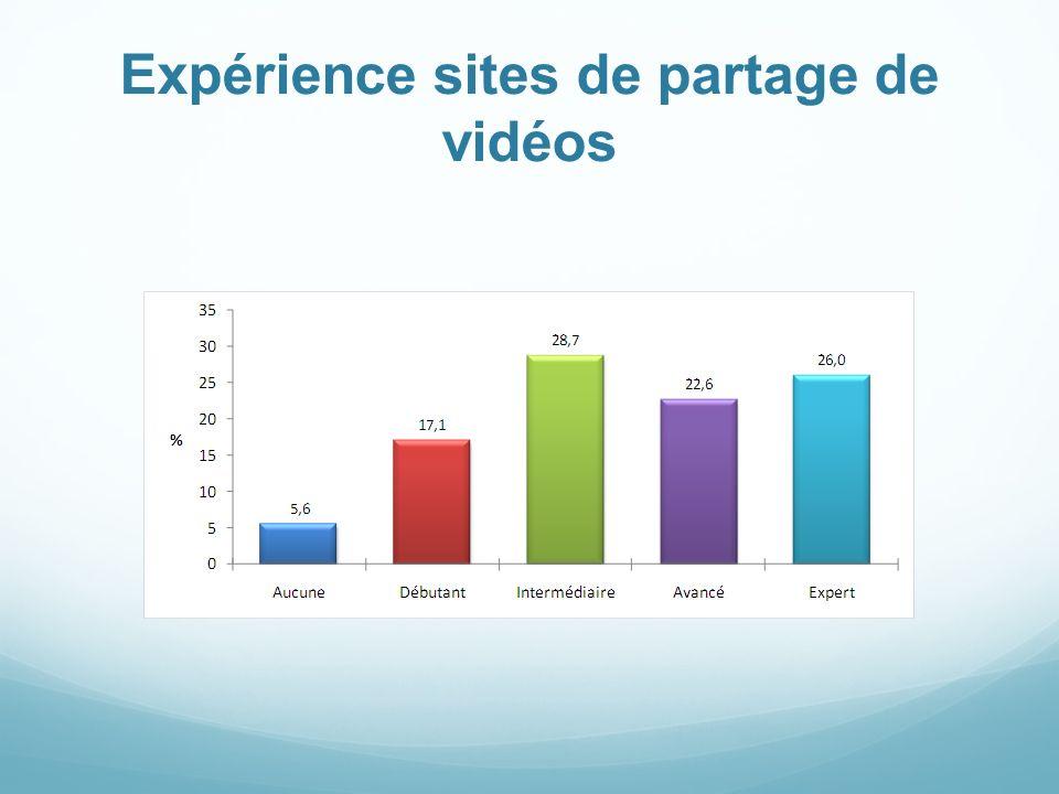 Expérience sites de partage de vidéos