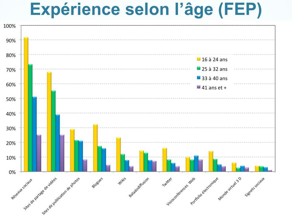 Expérience selon lâge (FEP)