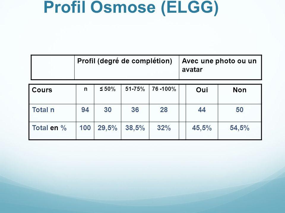 Profil Osmose (ELGG) Profil (degré de complétion)Avec une photo ou un avatar Cours n 50%51-75%76 -100% OuiNon Total n943036284450 Total en %10029,5%38,5%32%45,5%54,5%
