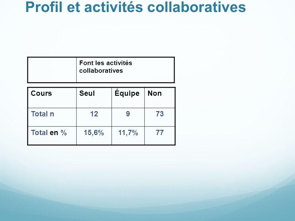 Profil et activités collaboratives Font les activités collaboratives CoursSeulÉquipeNon Total n12973 Total en %15,6%11,7%77