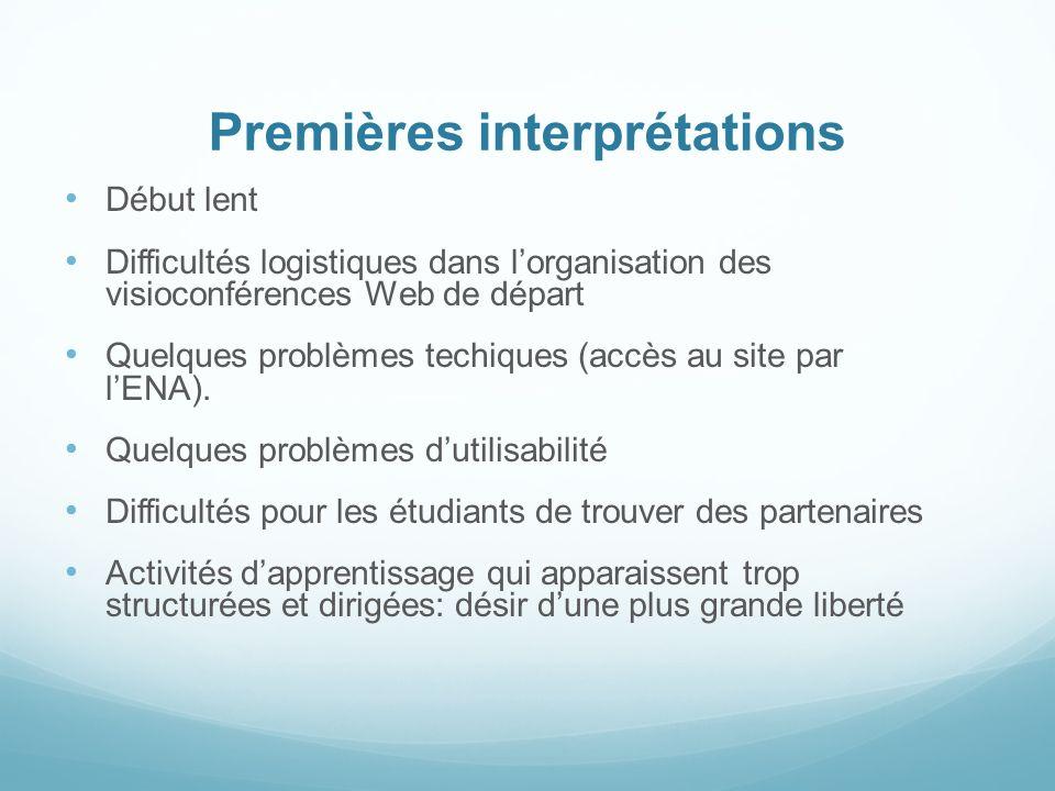 Premières interprétations Début lent Difficultés logistiques dans lorganisation des visioconférences Web de départ Quelques problèmes techiques (accès au site par lENA).
