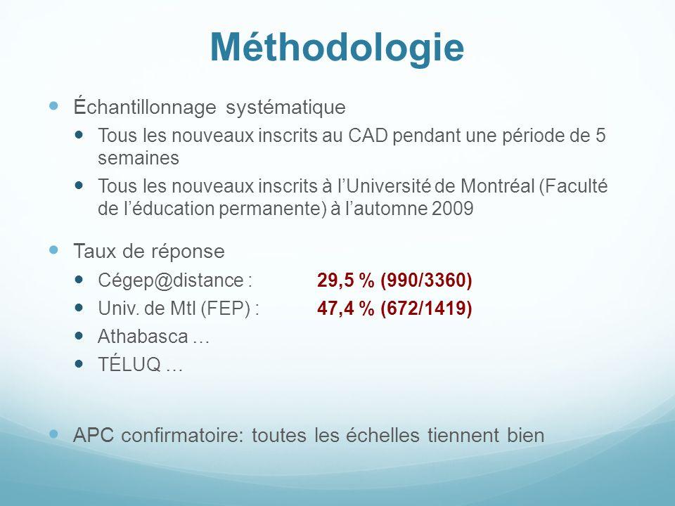 Méthodologie Échantillonnage systématique Tous les nouveaux inscrits au CAD pendant une période de 5 semaines Tous les nouveaux inscrits à lUniversité de Montréal (Faculté de léducation permanente) à lautomne 2009 Taux de réponse Cégep@distance : 29,5 % (990/3360) Univ.
