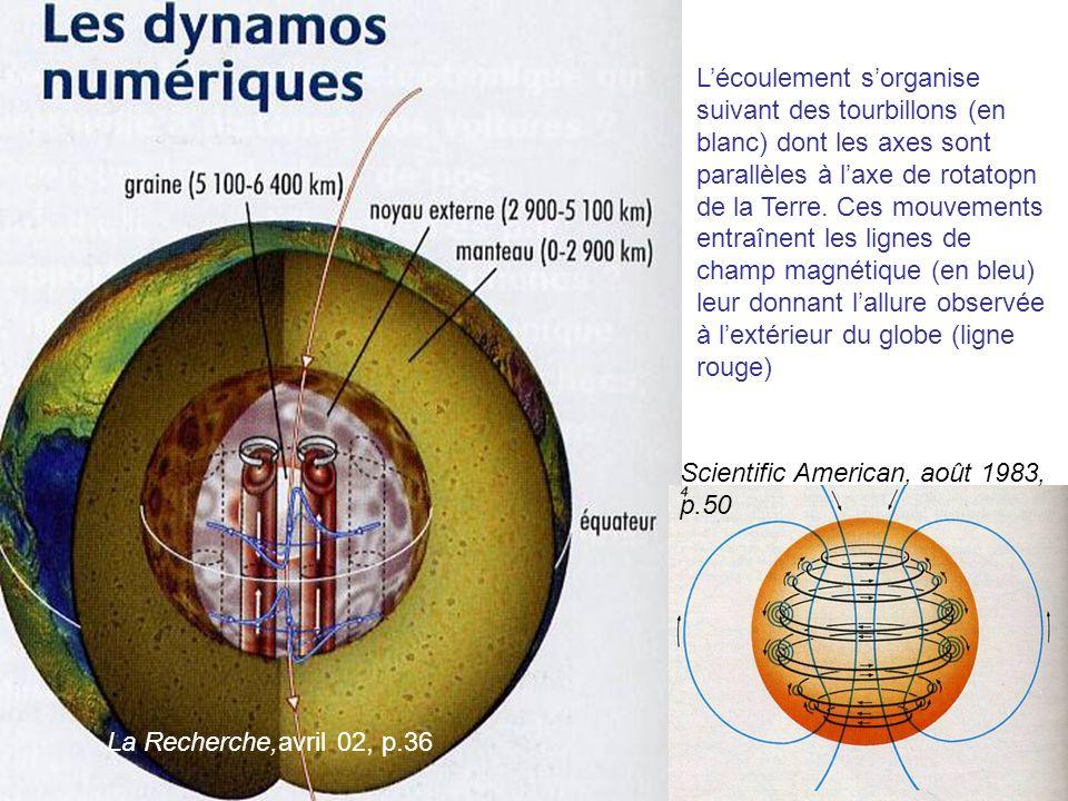 La Recherche,avril 02, p.36 Lécoulement sorganise suivant des tourbillons (en blanc) dont les axes sont parallèles à laxe de rotatopn de la Terre. Ces