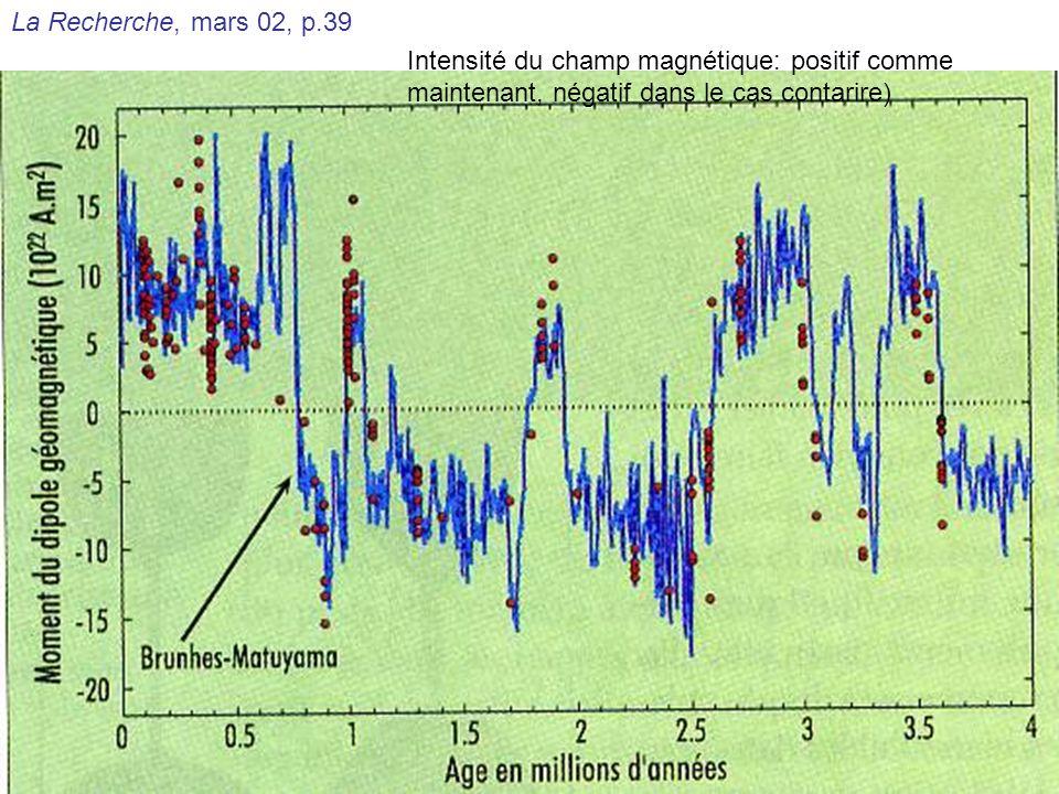 Intensité du champ magnétique: positif comme maintenant, négatif dans le cas contarire)