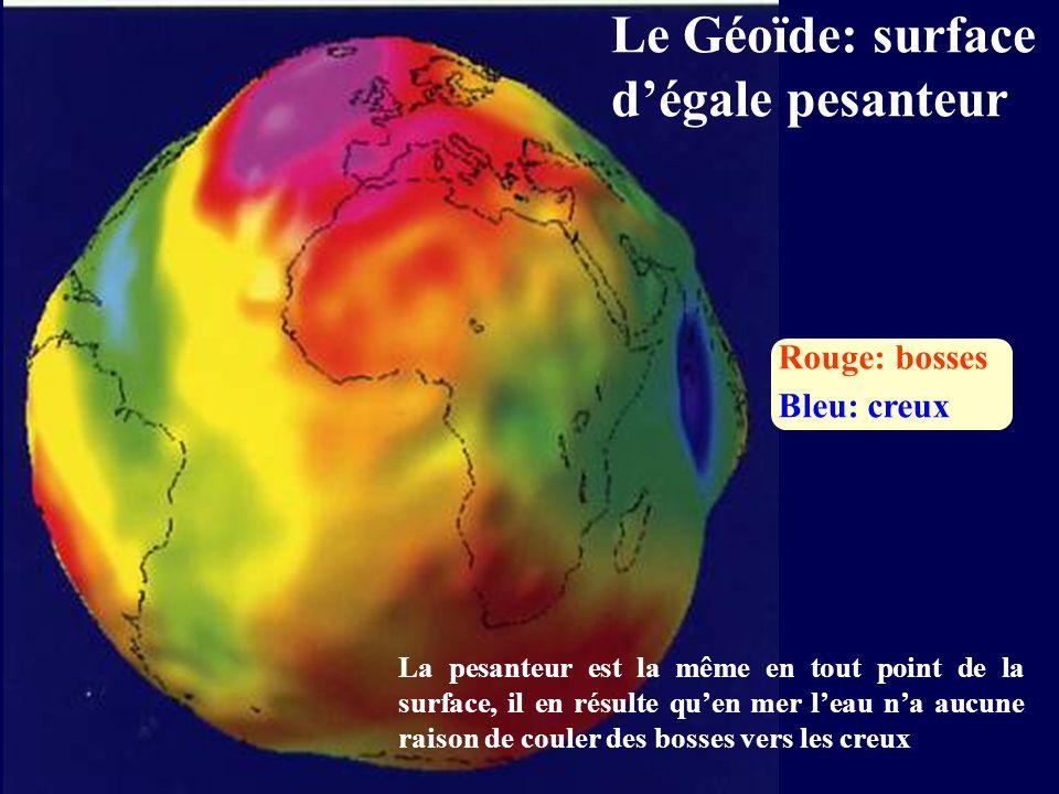 Le Géoïde: surface dégale pesanteur Rouge: bosses Bleu: creux La pesanteur est la même en tout point de la surface, il en résulte quen mer leau na auc