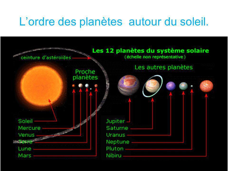 Lordre des planètes autour du soleil.
