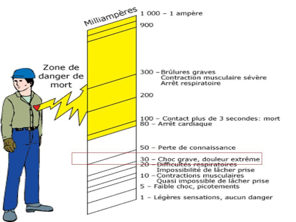 Rappel sur les effets du courant sur le corps humain Un défaut disolement conduit a une électrisation pouvant conduire à une électrocution Par contact