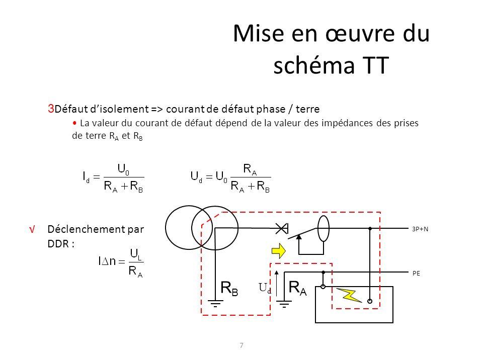 6 Schéma TT : terminologie PE 3 2 1 N Neutre du transformateur relié à la terre T Masse des équipements reliée à la terre T