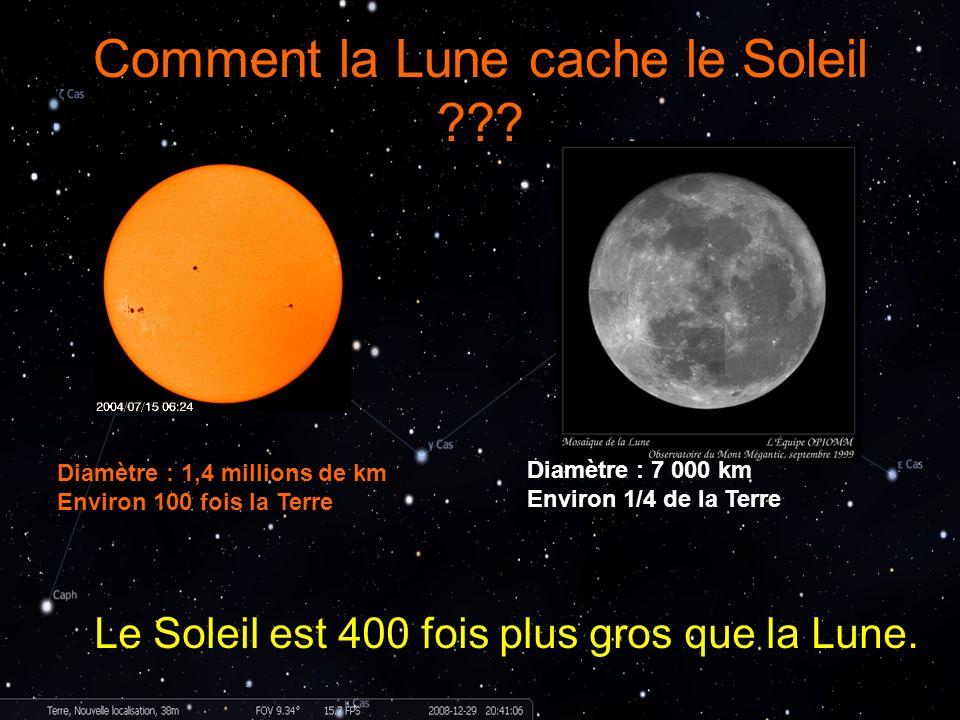 Comment la Lune cache le Soleil ??? Le Soleil est 400 fois plus gros que la Lune. Diamètre : 1,4 millions de km Environ 100 fois la Terre Diamètre : 7