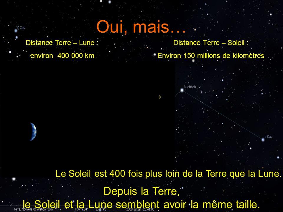 Oui, mais… Distance Terre – Lune : environ 400 000 km Distance Terre – Soleil : Environ 150 millions de kilomètres Le Soleil est 400 fois plus loin de