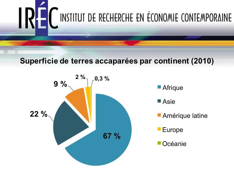 Superficie de terres accaparées par continent (2010)