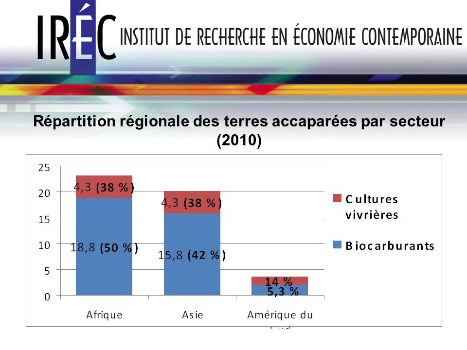 Répartition régionale des terres accaparées par secteur (2010)