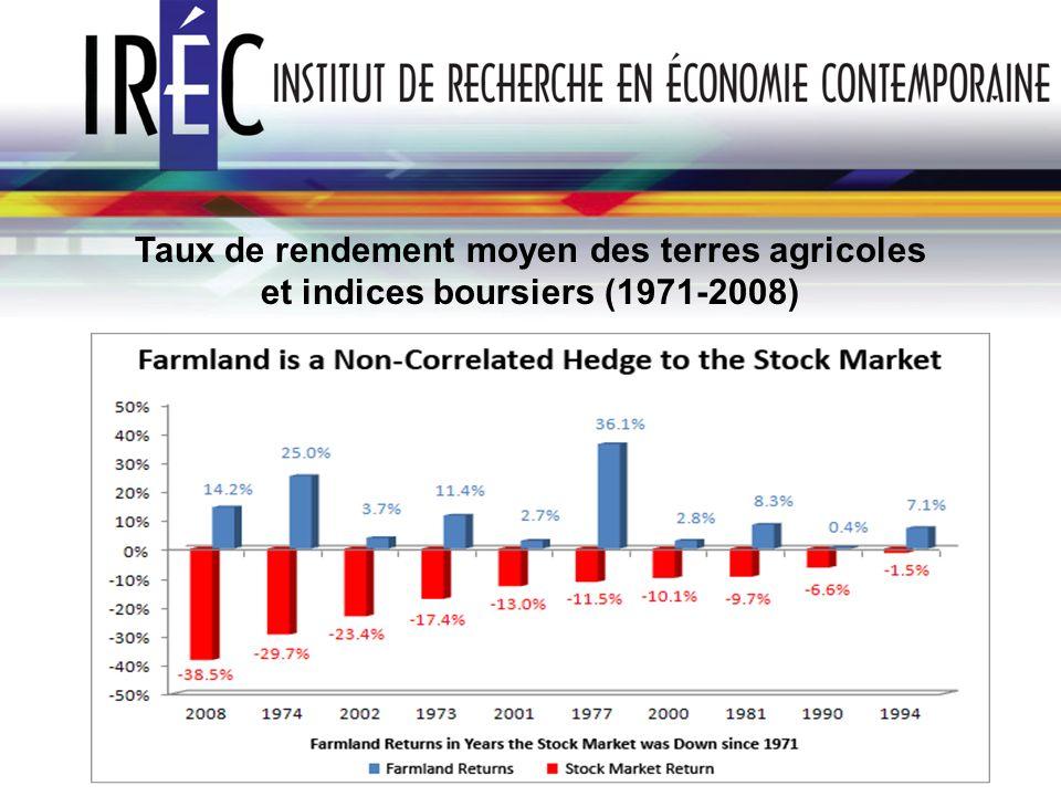 Taux de rendement moyen des terres agricoles et indices boursiers (1971-2008)