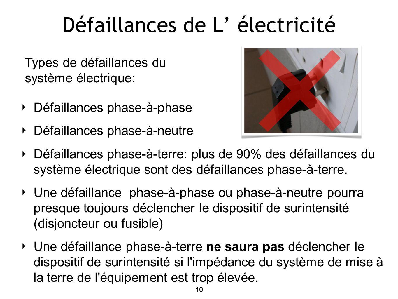 Défaillances de L électricité Défaillances phase-à-phase Défaillances phase-à-neutre Défaillances phase-à-terre: plus de 90% des défaillances du système électrique sont des défaillances phase-à-terre.