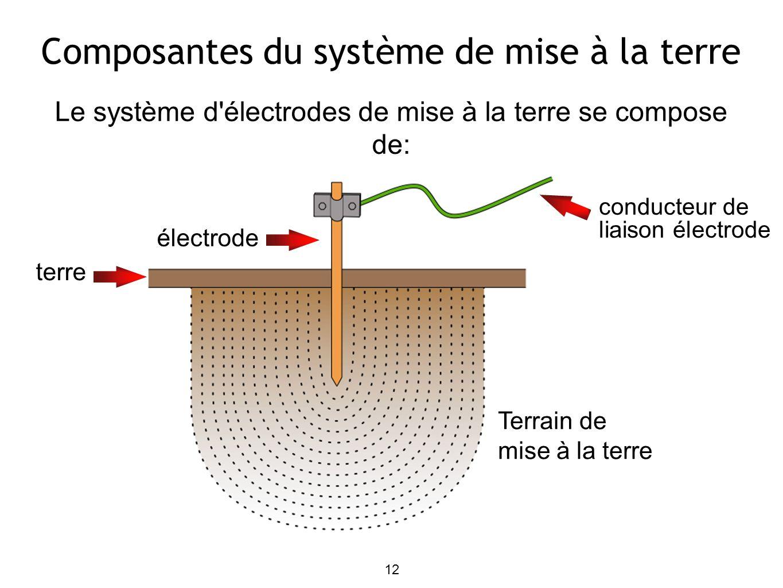 Composantes du système de mise à la terre Le système d'électrodes de mise à la terre se compose de: 12 électrode conducteur de liaison électrode Terra